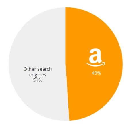 Amazon Market share US